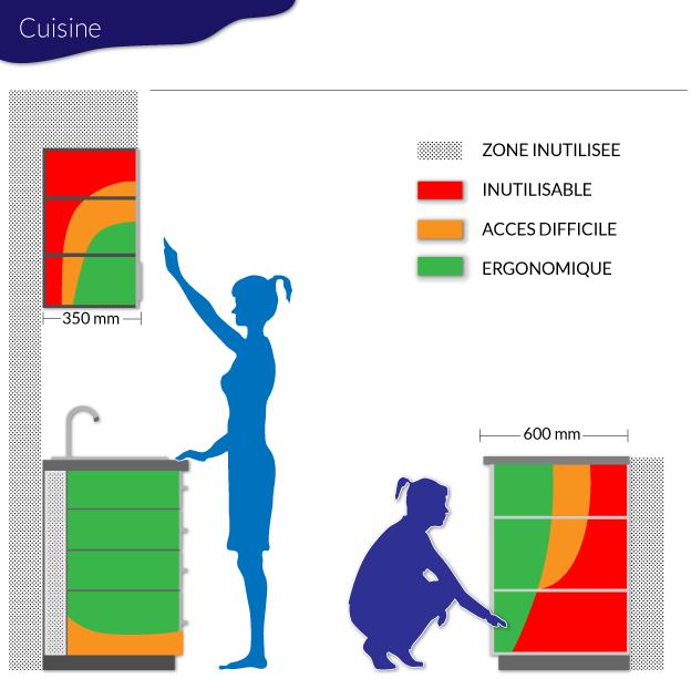 solutions agencement cuisine handicap